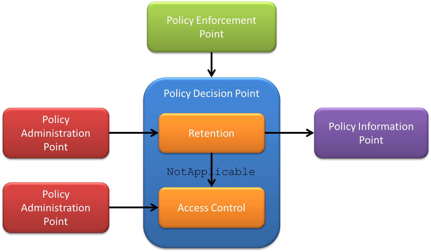 policy decision
