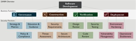 opensamm-security-practices
