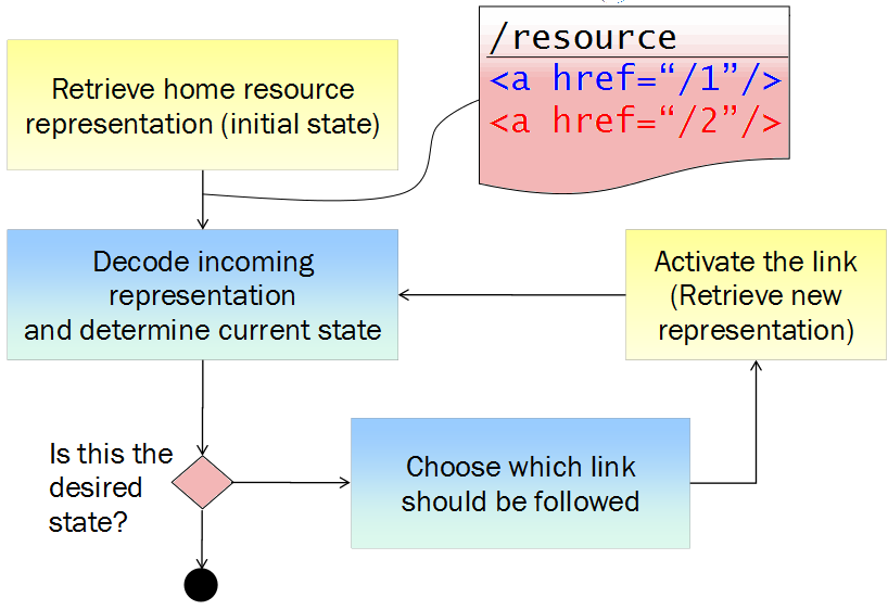 state diagram secure cloud developmentin other words, a rest client starts at some initial state, and then transitions to other states by following links (i e executing methods against