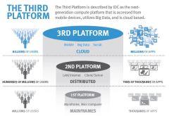 3rd-platform